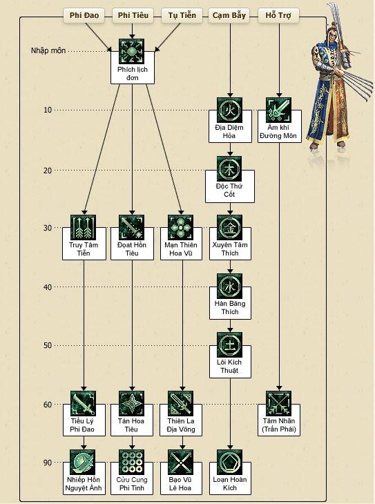 Cách tăng điểm Võ Lâm Truyền Kỳ Bẫy Cổng 1