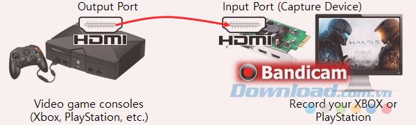 Cách ghi lại quá trình chơi XBOX và PlayStation trên máy tính