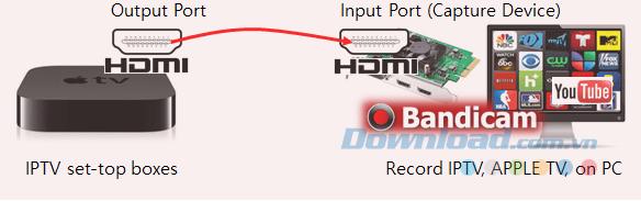 Cách ghi lại màn hình IPTV, APPLE TV, HDTV trên máy tính