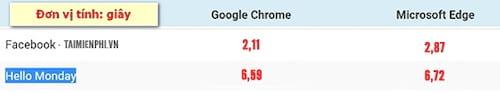sử dụng microsoft edge hoặc google chrome