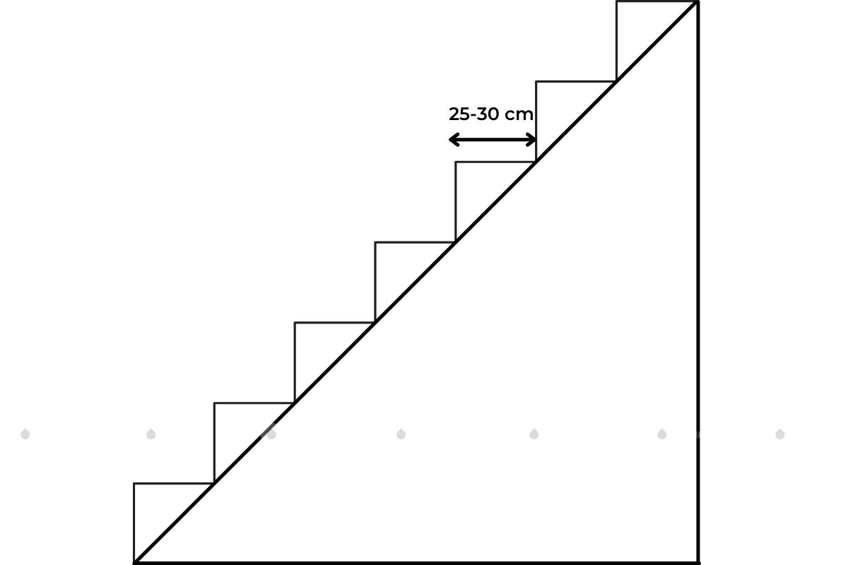 chiều rộng bậc thang