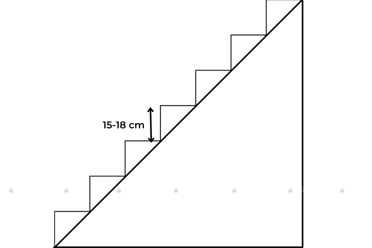 chiều cao bậc thang