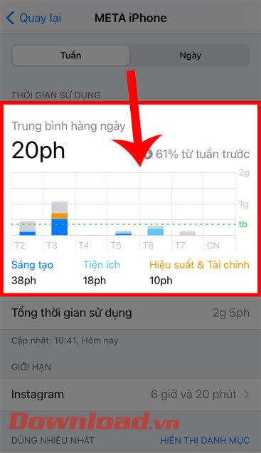 Biểu đồ thời gian và tần suất sử dụng ứng dụng