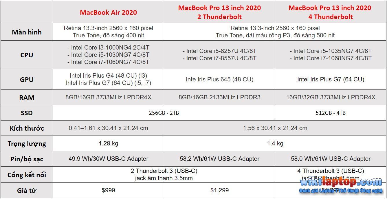 Sforum - Chú thích - 2020-05-06-123225 MacBook Air 2020 và MacBook Pro 13 inch 13 inch: Tùy chọn nào phù hợp với chi phí và nhu cầu?