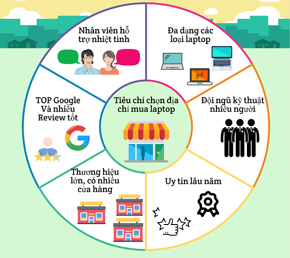 6 tiêu chí lựa chọn địa chỉ mua laptop